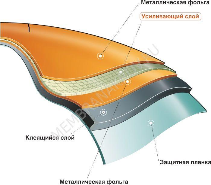 cấu tạo băng keo chống dột mái tôn ekobit
